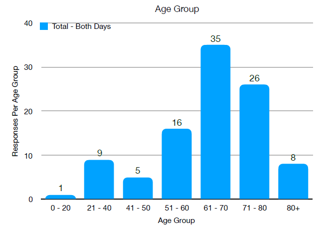 Bar Chart, Age Groups that attended
