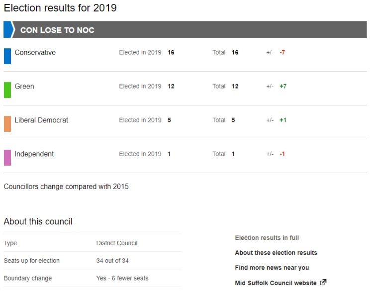 MidSuffolkResults BBC